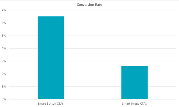cta-conversion-data-2-2799926