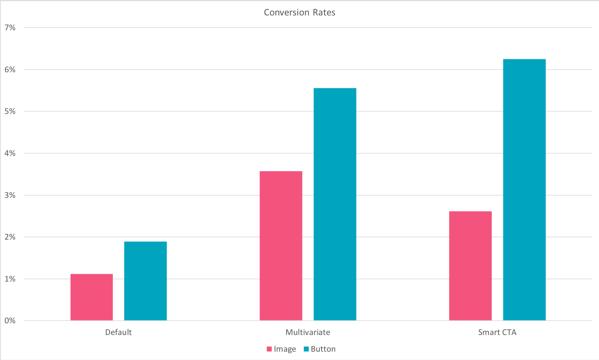 cta-conversion-data-4-7831936